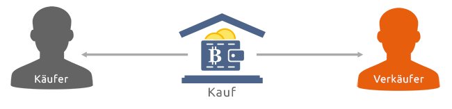 bitcoin bejelentkezés a fiókomba)