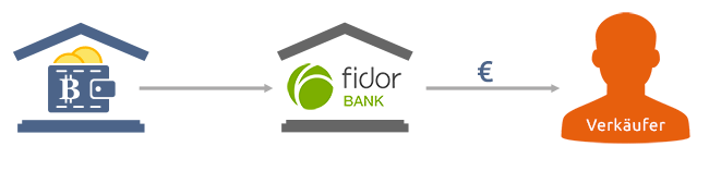 Fidor Bank Bitcoin