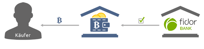 Www.Bitcoin.De